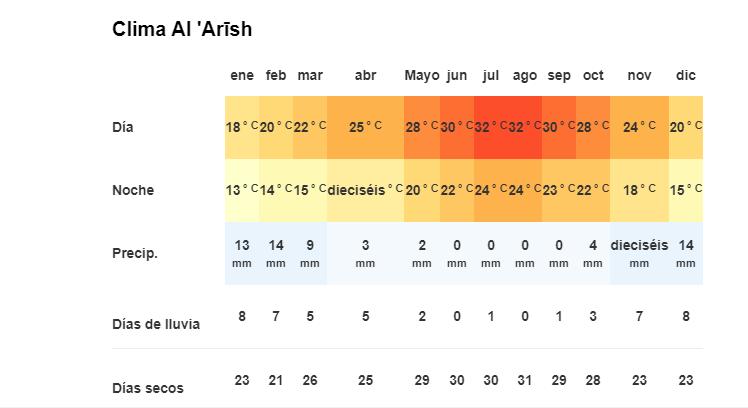 Clima en Al Arish