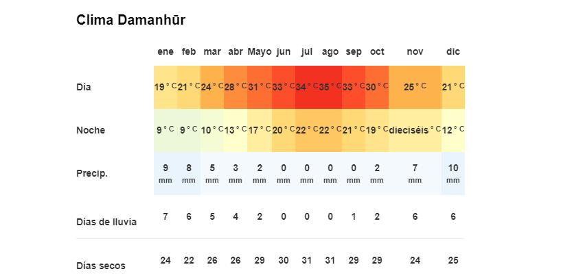 Clima en Damanhur