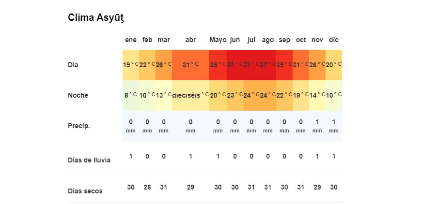 Clima en Assiut