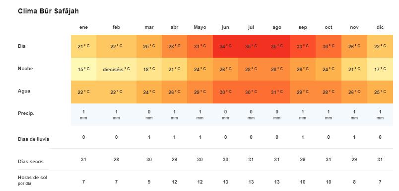 Tiempo y temperatura en Safaga