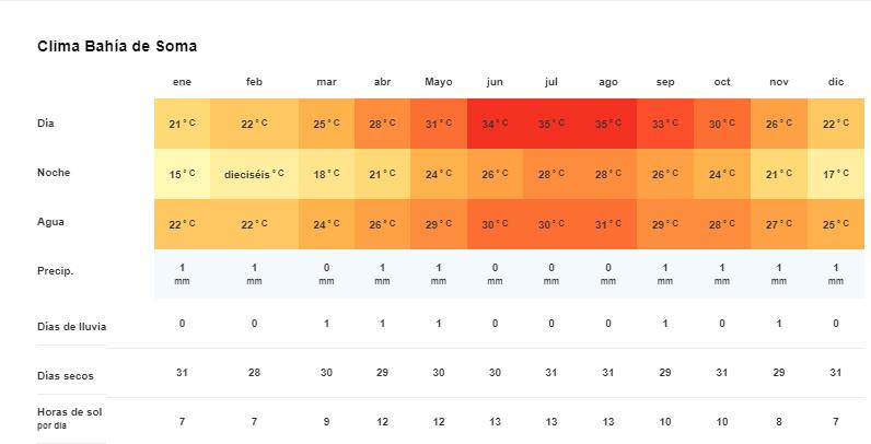 Tiempo y temperatura enSoma bay