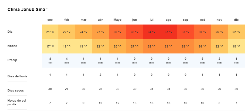 Tiempo y temperatura en St Catherine