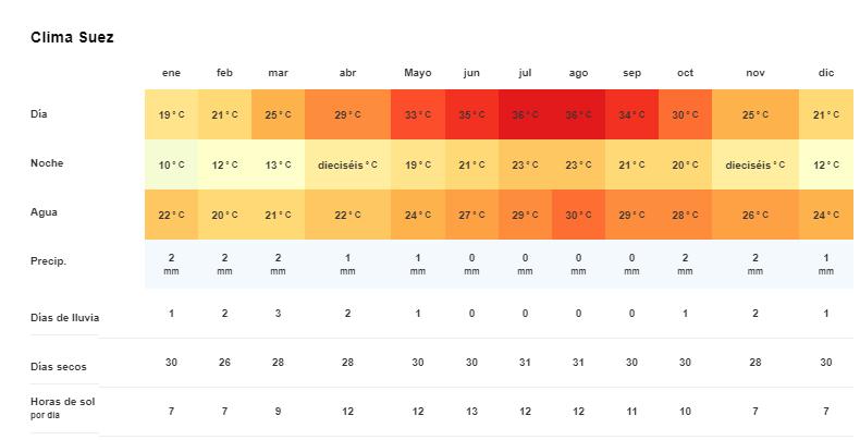 Tiempo y temperatura en Suez