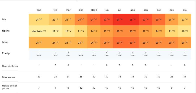 Tiempo y temperatura en Tell el amarna