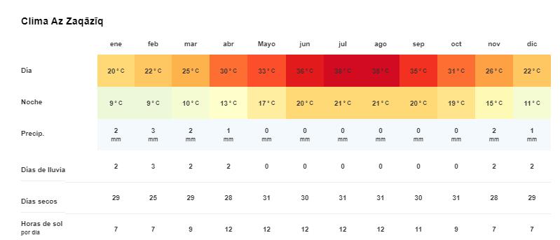 Tiempo y temperatura en Zagazig