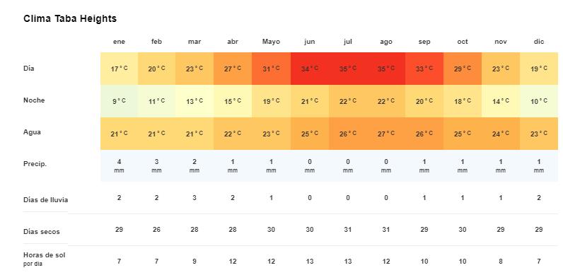 Tiempo y temperatura en en Taba