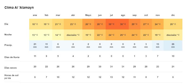 Tiempo y temperatura en Alamein