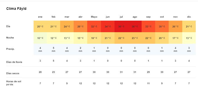 Tiempo y temperatura en Fayed