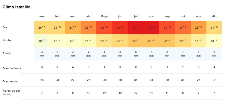 Tiempo y temperatura en Ismailia