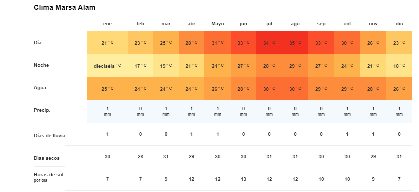 Tiempo y temperatura en Marsa Alam