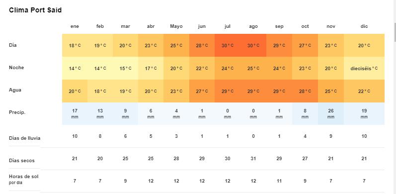 Tiempo y temperatura en Port said