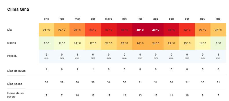 Tiempo y temperatura en Qena
