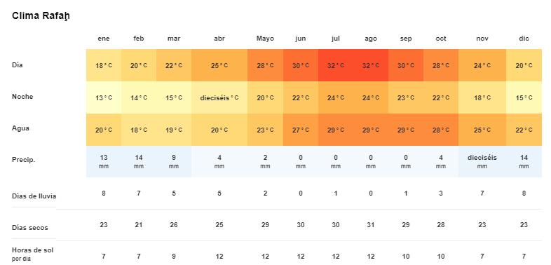 Tiempo y temperatura en Rafah