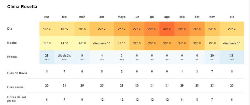 Tiempo y temperatura en Rosetta o Rashid